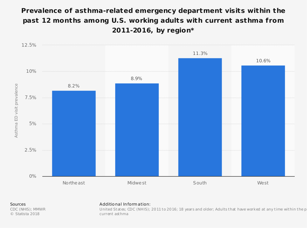 Statistic: Prevalence of asthma-related emergency department visits within the past 12 months among U.S. working adults with current asthma from 2011-2016, by region* | Statista