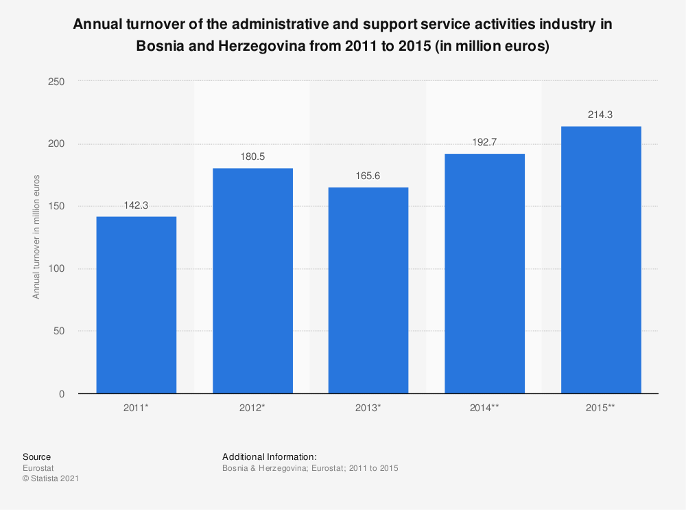 Statistic: Annual turnover of the administrative and support service activities industry in Bosnia and Herzegovina from 2011 to 2015 (in million euros) | Statista