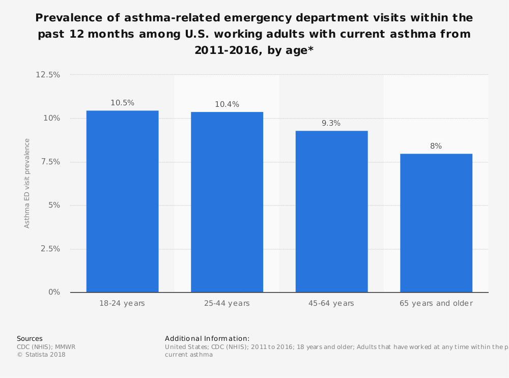 Statistic: Prevalence of asthma-related emergency department visits within the past 12 months among U.S. working adults with current asthma from 2011-2016, by age* | Statista