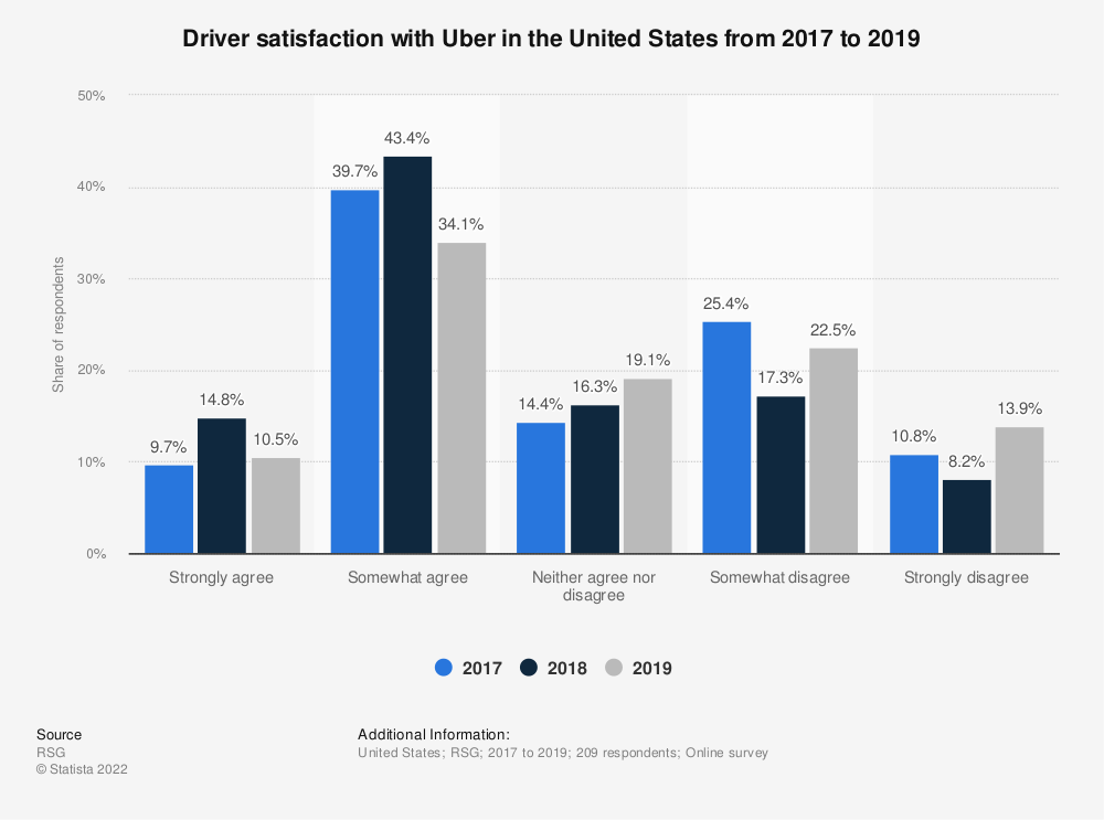 Statistic: Driver satisfaction with Uber in the United States from 2017 to 2019 | Statista
