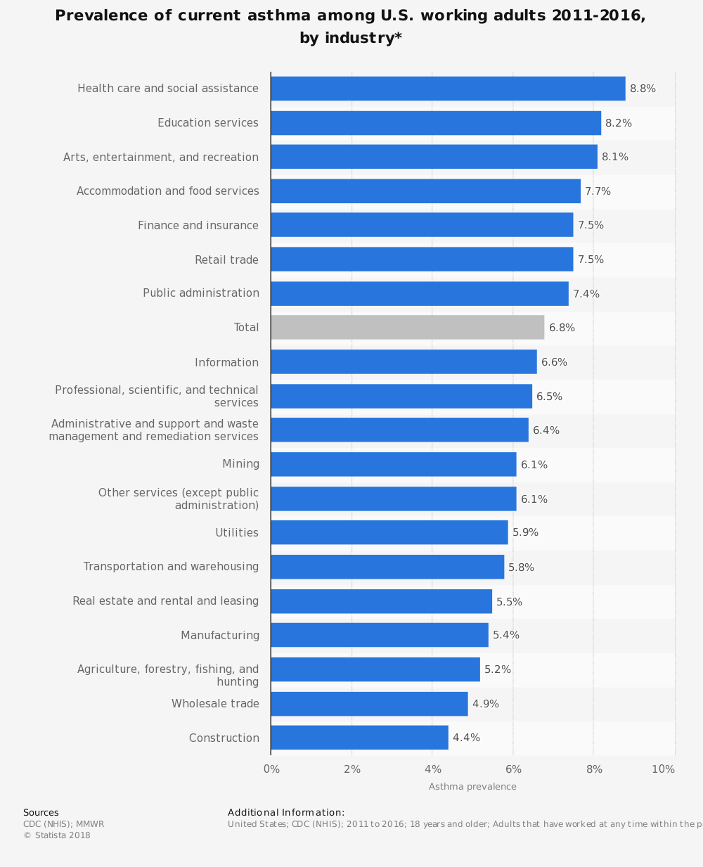 Statistic: Prevalence of current asthma among U.S. working adults  2011-2016, by industry* | Statista