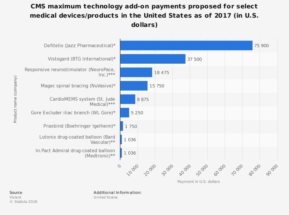 Statistic: CMS maximum technology add-on payments proposed for select medical devices/products in the United States as of 2017 (in U.S. dollars) | Statista