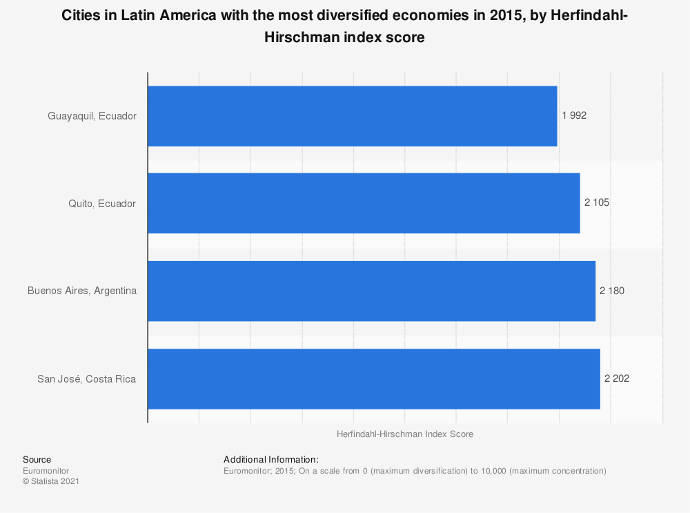 Statistic: Cities in Latin America with the most diversified economies in 2015, by Herfindahl-Hirschman index score | Statista