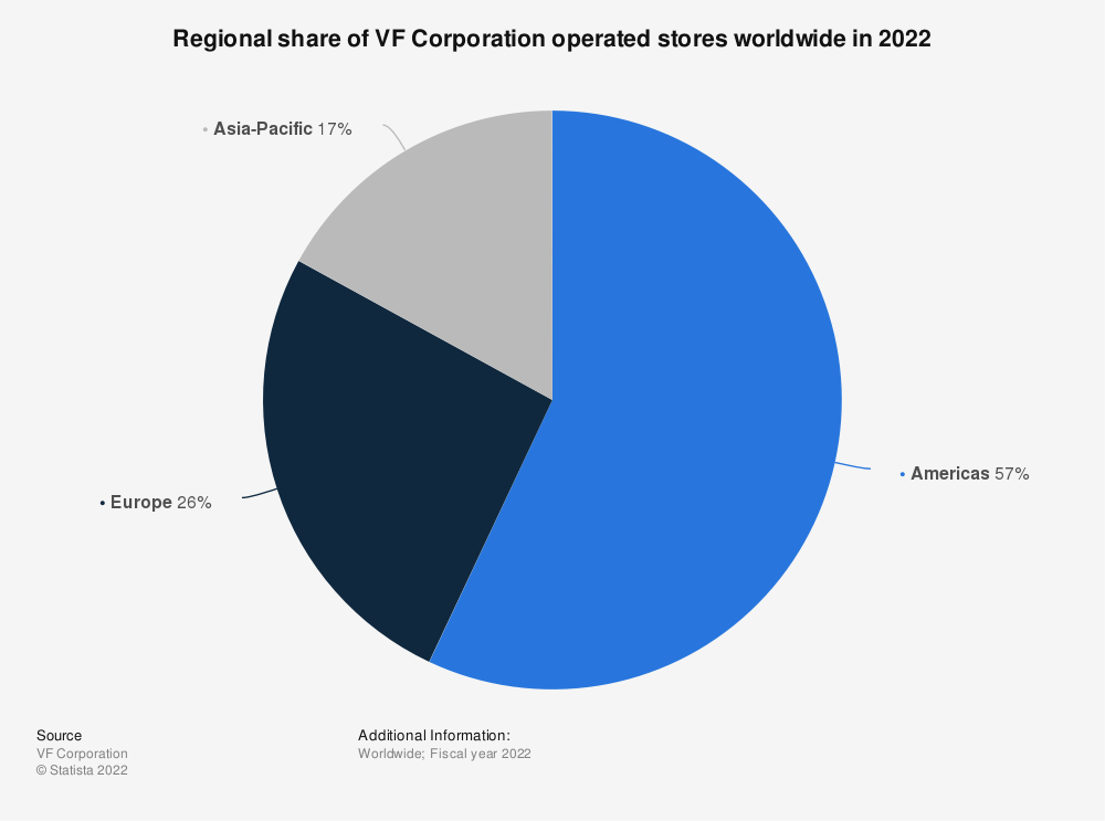 Statistic: Regional share of VF Corporation operated stores worldwide in 2021   Statista