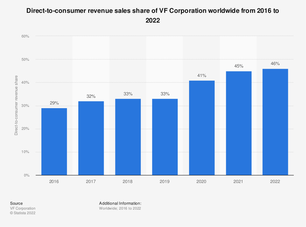 Statistic: Direct-to-consumer revenue sales share of VF Corporation worldwide from 2016 to 2021   Statista