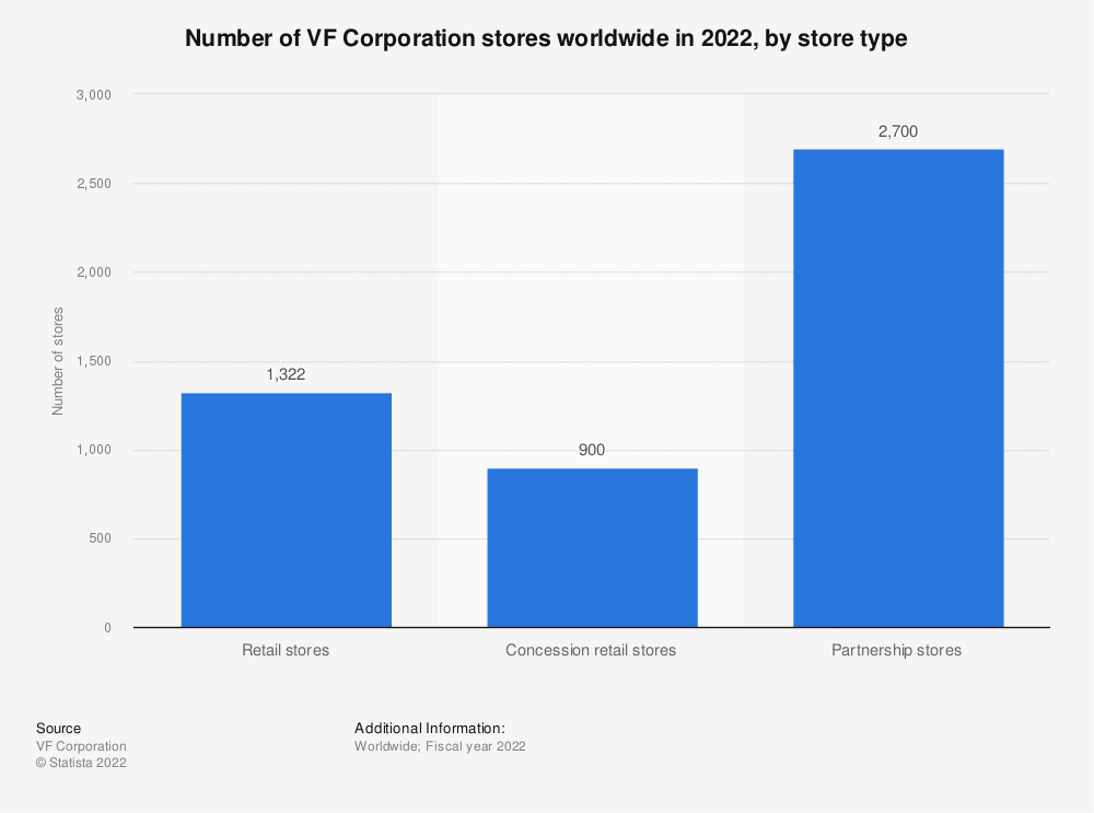 Statistic: Number of VF Corporation stores worldwide in 2021, by store type   Statista