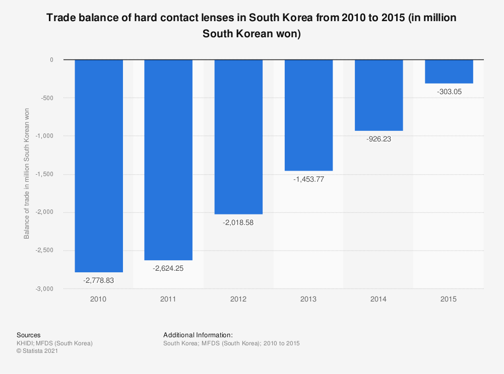 Statistic: Trade balance of hard contact lenses in South Korea from 2010 to 2015 (in million South Korean won) | Statista
