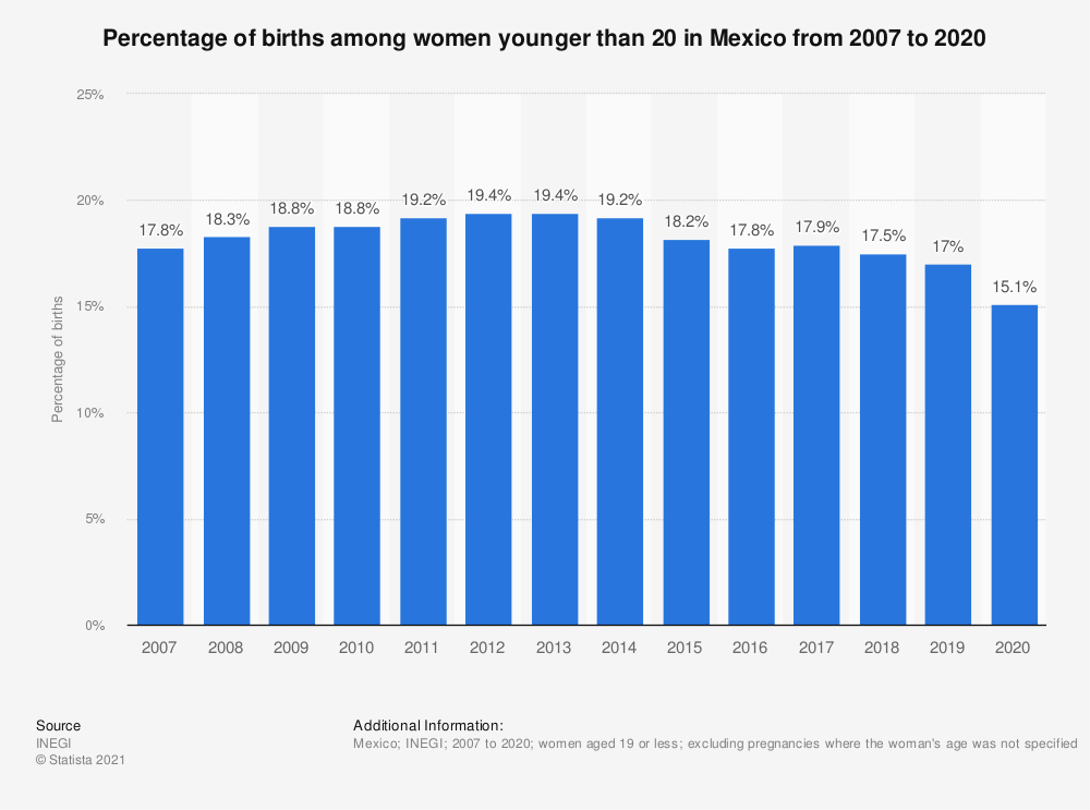 Statistic: Percentage of births among women younger than 20 in Mexico from 2007 to 2018 | Statista