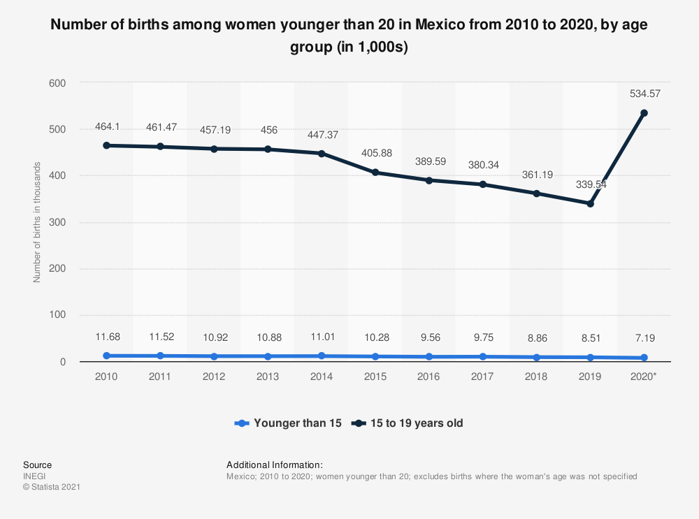 Statistic: Number of births among women younger than 20 years in Mexico from 2010 to 2017, by age group | Statista