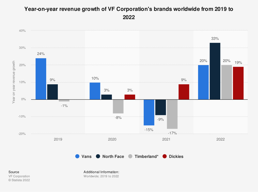 Statistic: Year-on-year revenue growth of VF Corporation's brands worldwide from 2019 to 2021   Statista