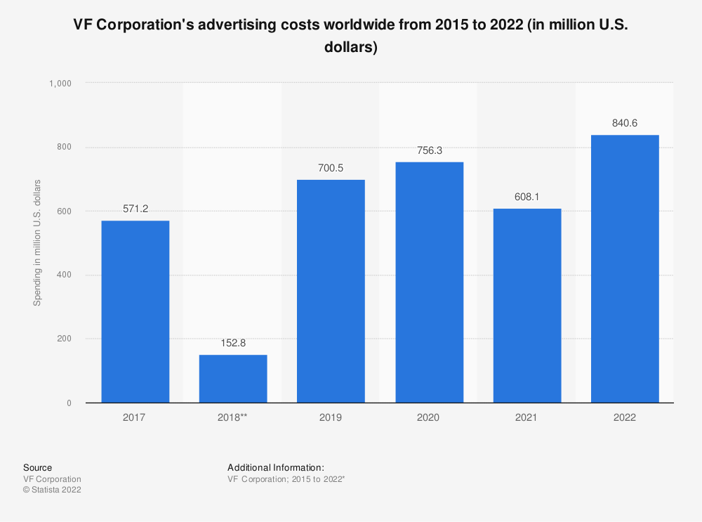 Statistic: VF Corporation's advertising costs worldwide from 2015 to 2021 (in million U.S. dollars)   Statista