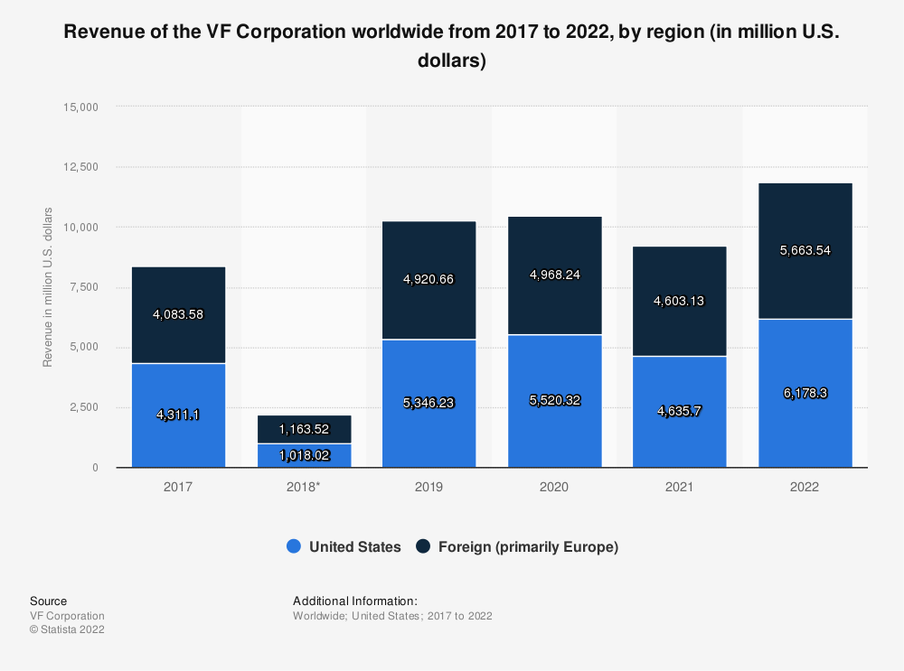Statistic: Revenue of the VF Corporation worldwide from 2015 to 2021, by region (in million U.S. dollars) | Statista