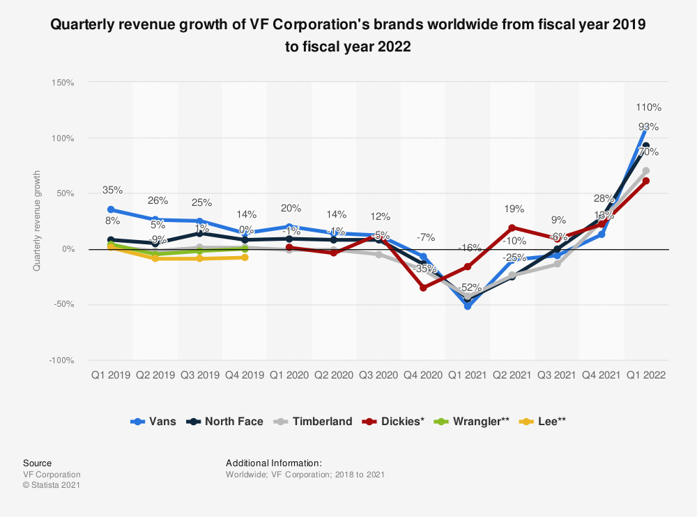 Statistic: Quarterly revenue growth of VF Corporation's brands worldwide from fiscal year 2019 to 2021 | Statista