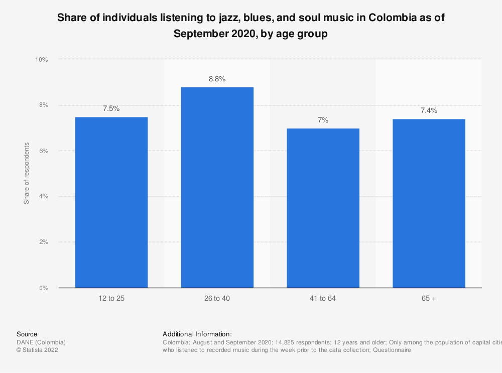 Statistic: Share of individuals listening to jazz, blues and soul music in Colombia in 2017, by age group | Statista
