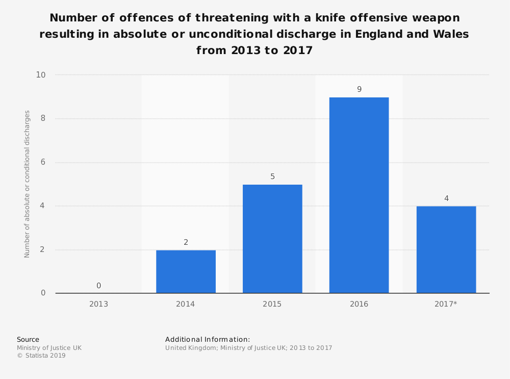 Statistic: Number of offences of threatening with a knife offensive weapon resulting in absolute or unconditional discharge in England and Wales from 2013 to 2017 | Statista