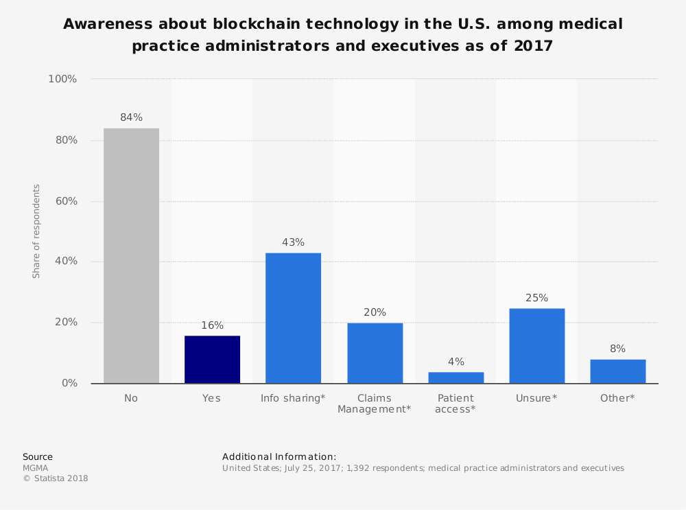 Statistic: Awareness about blockchain technology in the U.S. among medical practice administrators and executives as of 2017   Statista