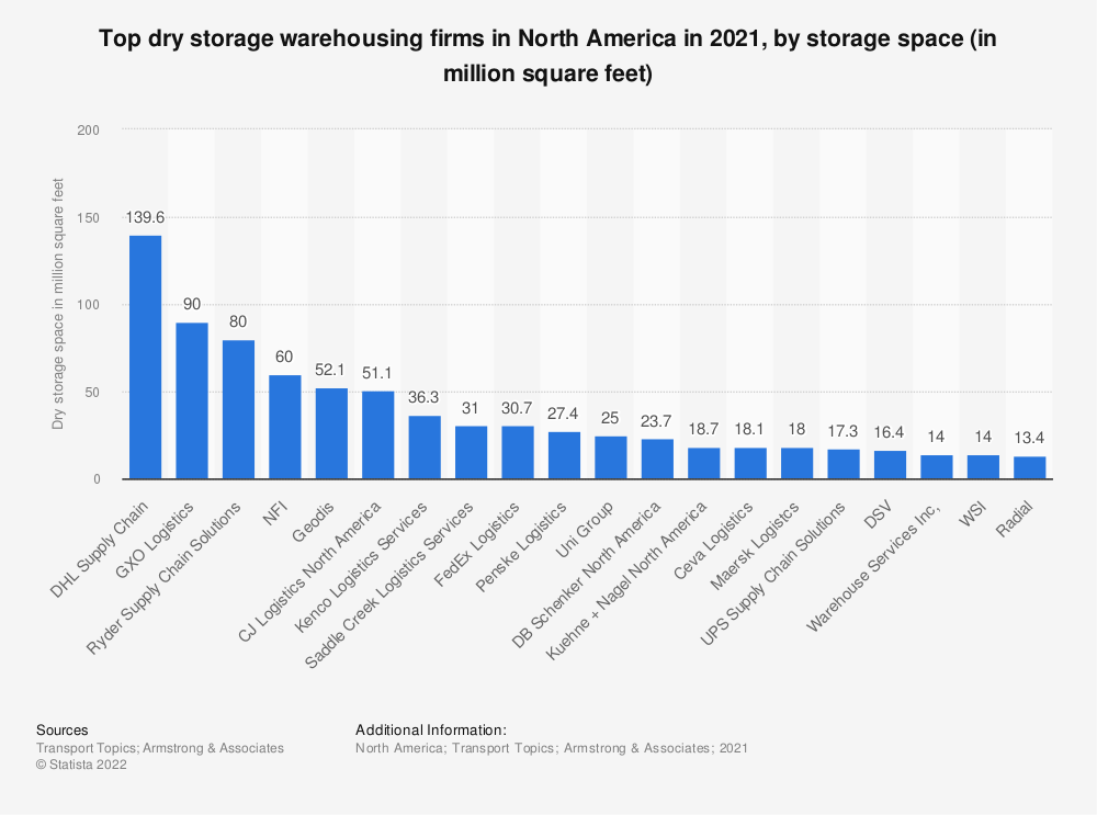Statistic: Top dry storage warehousing firms in North America in 2018, by storage space (in million square feet) | Statista