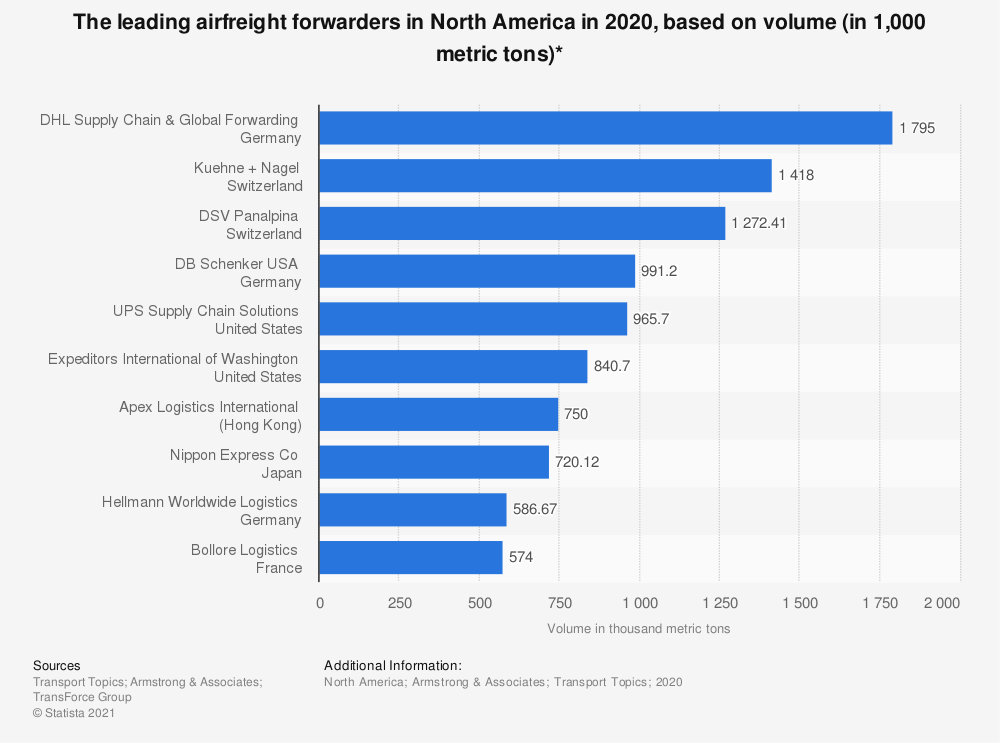 Statistic: The leading airfreight forwarders in North America in 2018, based on volume (in 1,000 metric tons)* | Statista