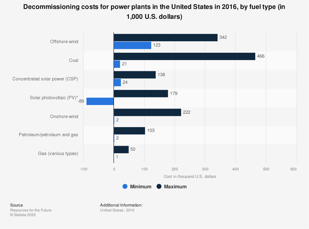Statistic: Decommissioning costs for power plants in the United States in 2016, by fuel type (in 1,000 U.S. dollars)  | Statista