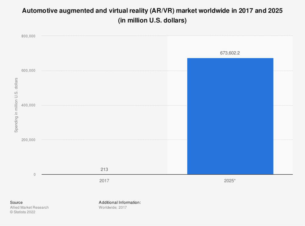 Statistic: Automotive augmented and virtual reality (AR/VR) market worldwide in 2017 and 2025 (in million U.S. dollars)   Statista
