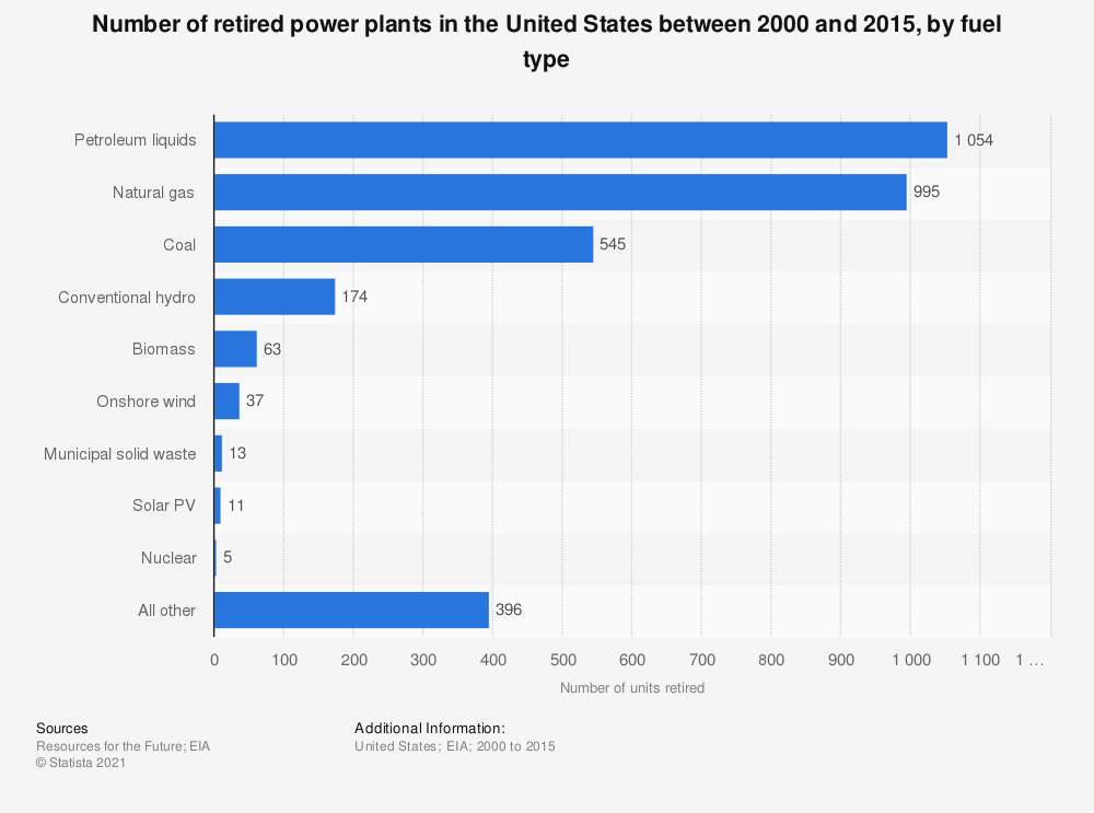 Statistic: Number of retired power plants in the United States between 2000 and 2015, by fuel type | Statista