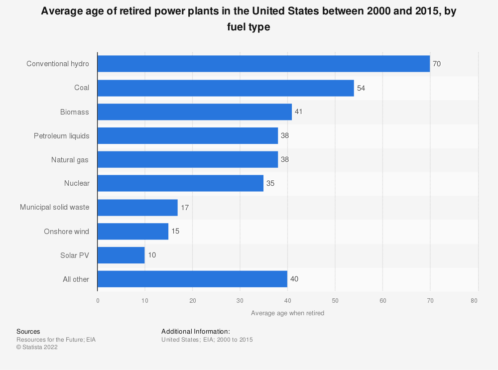 Statistic: Average age of retired power plants in the United States between 2000 and 2015, by fuel type | Statista