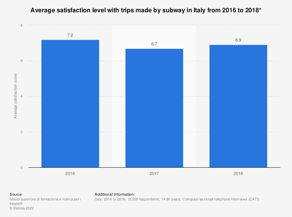 Statistic: Average satisfaction level with trips made by subway in Italy from 2016 to 2018* | Statista