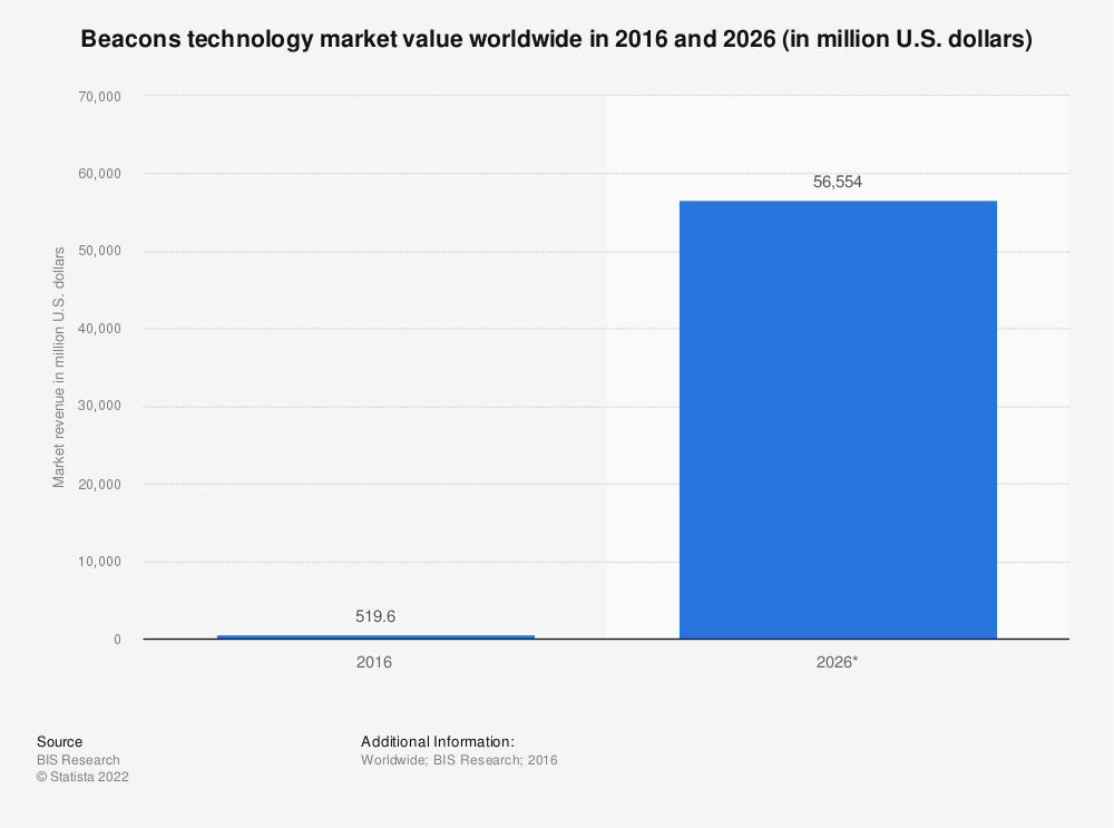 Statistic: Beacons technology market value worldwide in 2016 and 2026 (in million U.S. dollars) | Statista