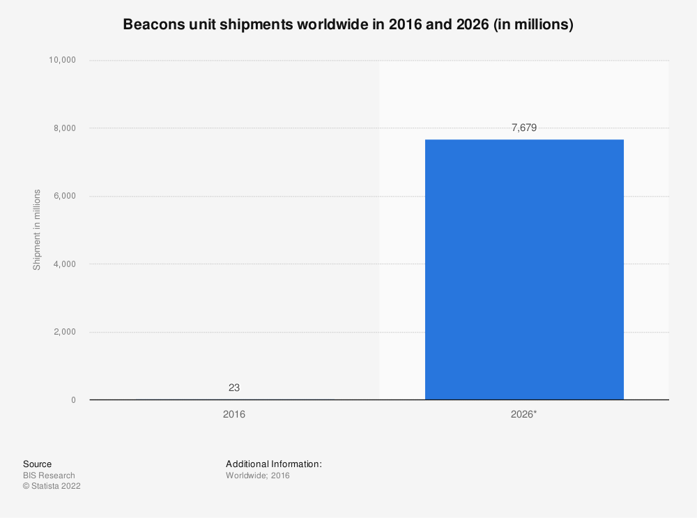 Statistic: Beacons unit shipments worldwide in 2016 and 2026 (in millions) | Statista