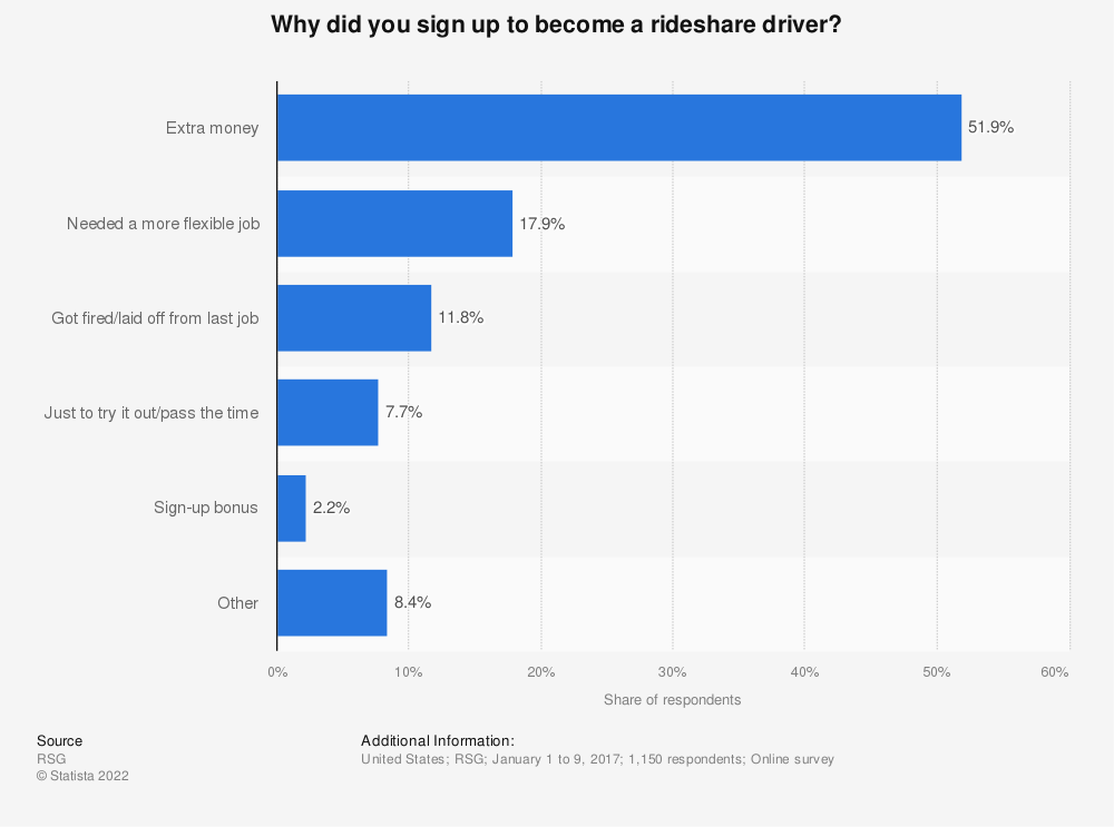 Statistic: Why did you sign up to become a rideshare driver? | Statista