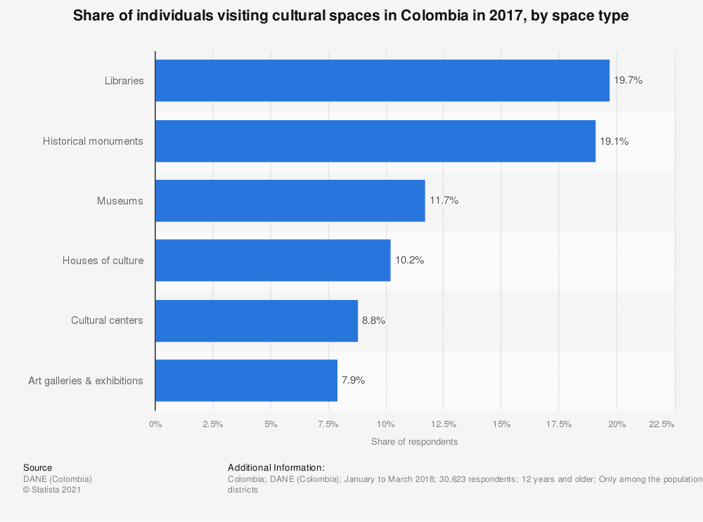 Statistic: Share of individuals visiting cultural spaces in Colombia in 2017, by space type | Statista