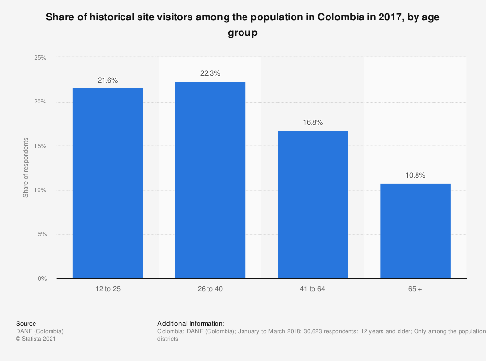 Statistic: Share of historical site visitors among the population in Colombia in 2017, by age group | Statista