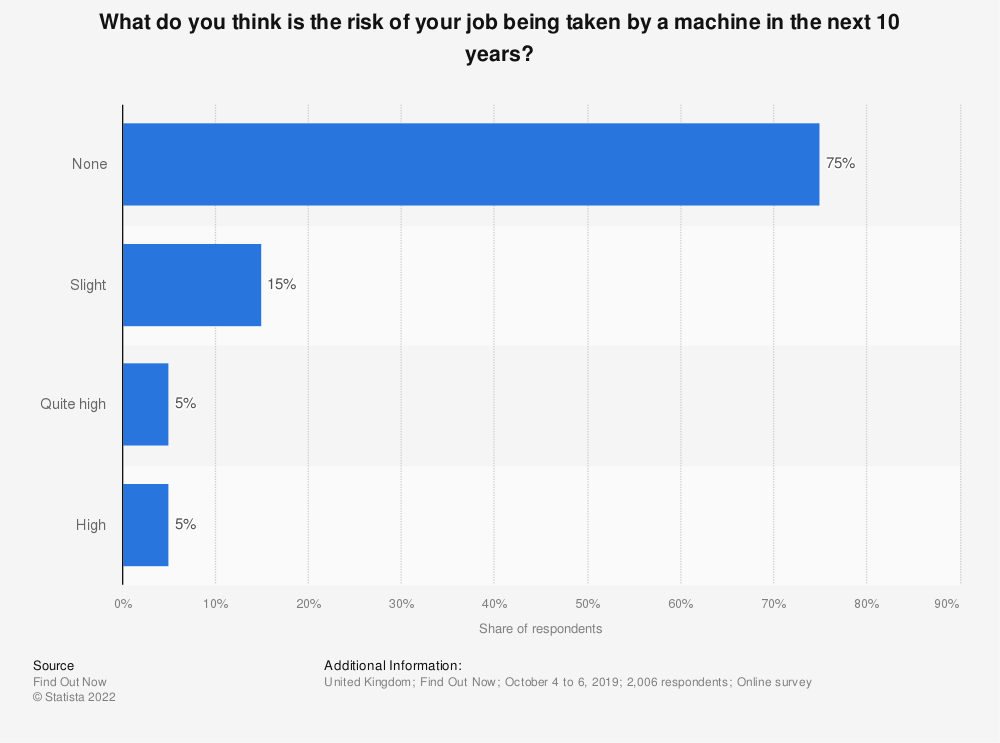 Statistic: What do you think is the risk of your job being taken by a machine in the next 10 years? | Statista