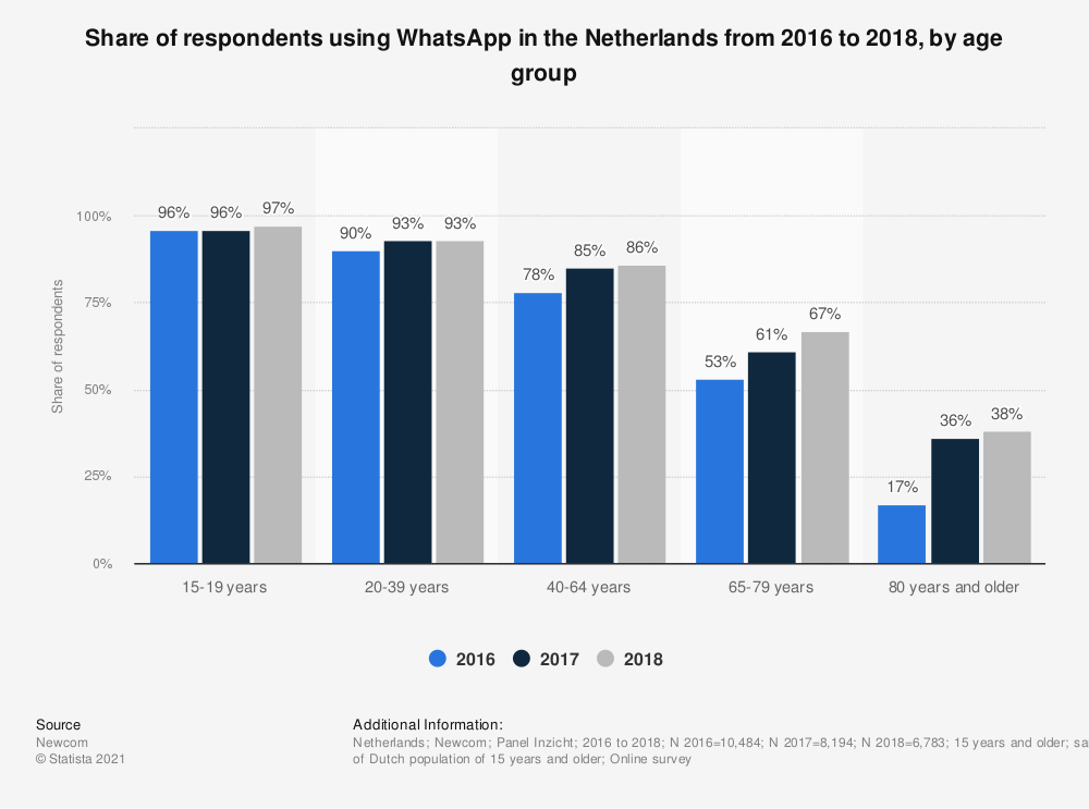 Statistic: Share of respondents using WhatsApp in the Netherlands from 2016 to 2018, by age group | Statista