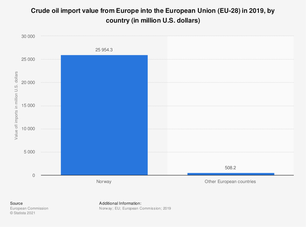 Statistic: Crude oil import value from Europe into the European Union (EU-28) in 2019, by country (in million U.S. dollars)   Statista