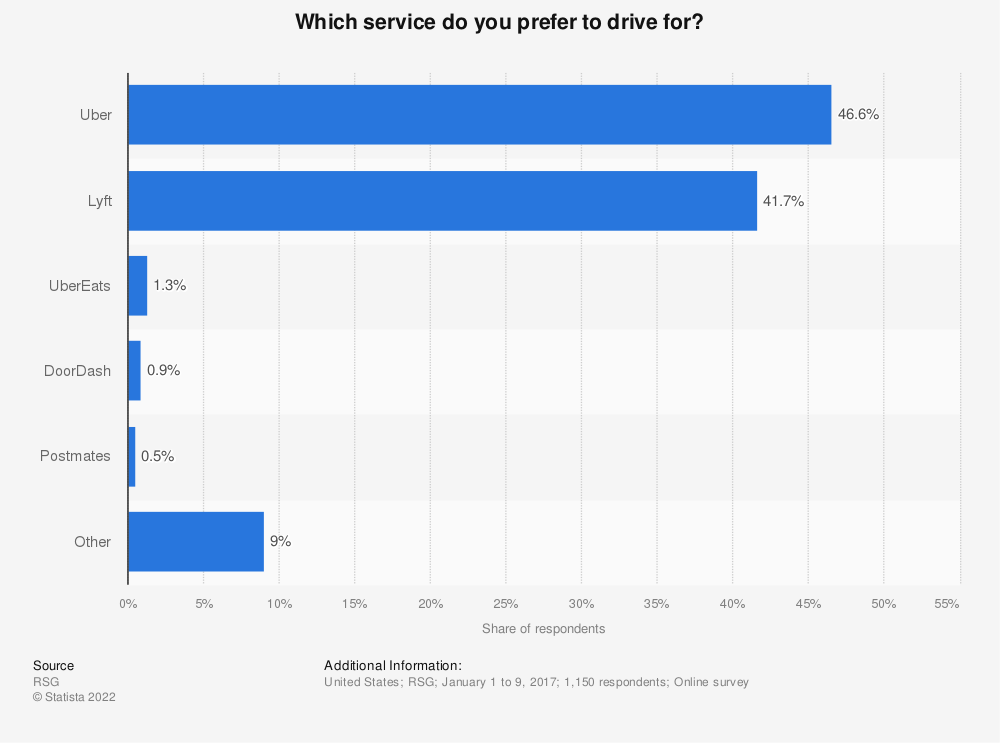Statistic: Which service do you prefer to drive for? | Statista