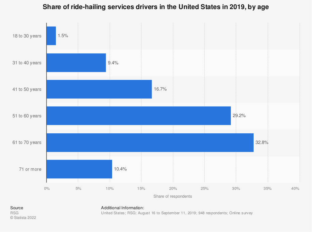 Statistic: Share of ride-hailing services drivers in the United States as of January 2017, by age | Statista