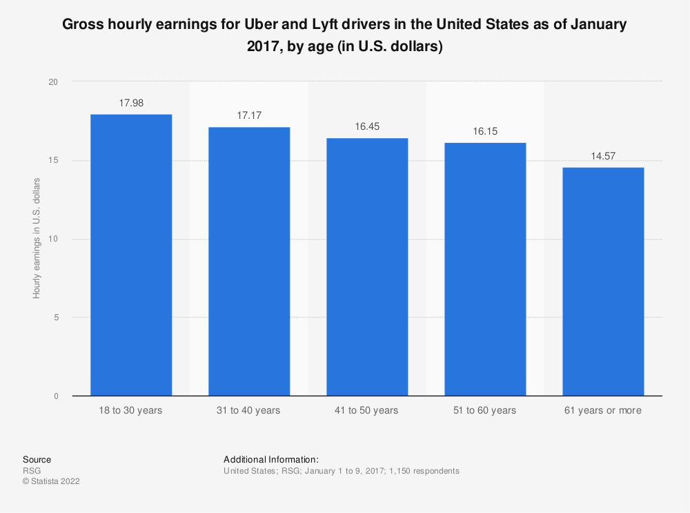 Statistic: Gross hourly earnings for Uber and Lyft drivers in the United States as of January 2017, by age (in U.S. dollars) | Statista