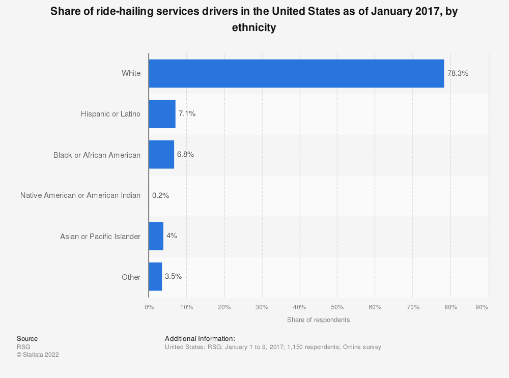 Statistic: Share of ride-hailing services drivers in the United States as of January 2017, by ethnicity | Statista