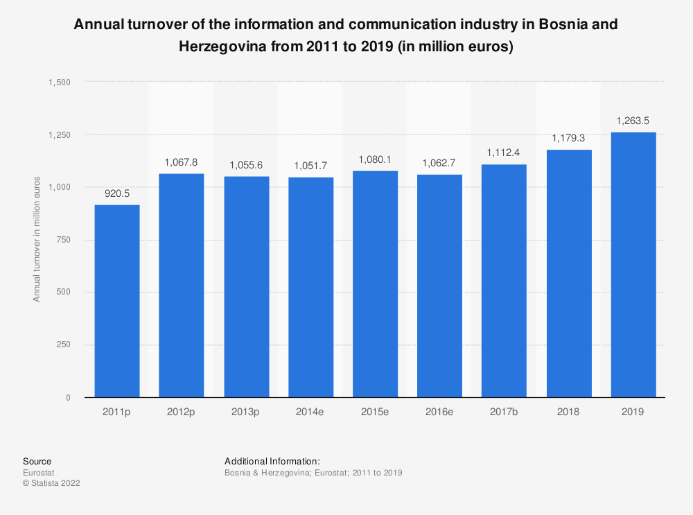 Statistic: Annual turnover of the information and communication industry in Bosnia and Herzegovina from 2011 to 2015 (in million euros) | Statista