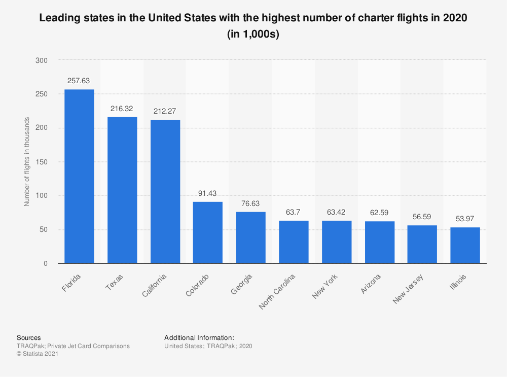 Statistic: Leading states in the United States with the highest number of charter flights in 2017 and 2018 (in 1,000s) | Statista