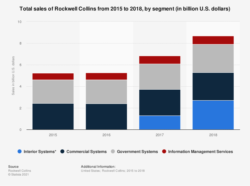 Statistic: Total sales of Rockwell Collins from 2015 to 2018, by segment (in billion U.S. dollars) | Statista