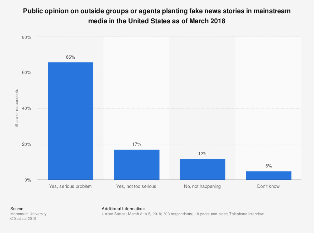 Statistic: Public opinion on outside groups or agents planting fake news stories in mainstream media in the United States as of March 2018 | Statista