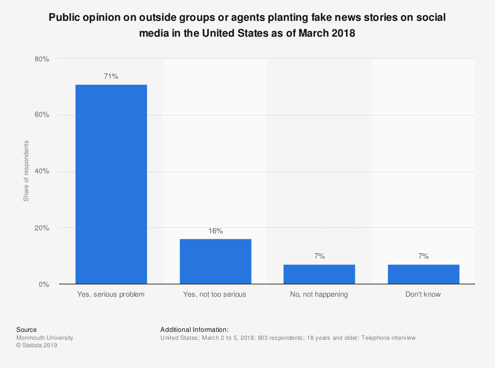 Statistic: Public opinion on outside groups or agents planting fake news stories on social media in the United States as of March 2018 | Statista