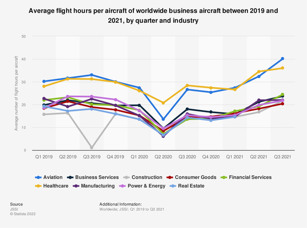 Statistic: Average flight hours per aircraft of worldwide business aircraft between from 2016 to 2019, by quarter and industry | Statista