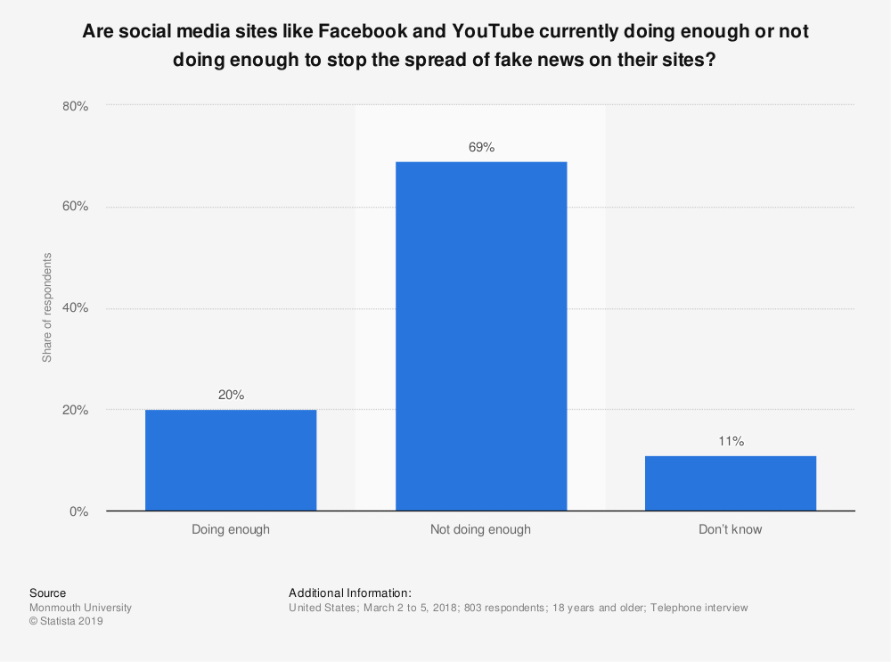 Statistic: Are social media sites like Facebook and YouTube currently doing enough or not doing enough to stop the spread of fake news on their sites? | Statista