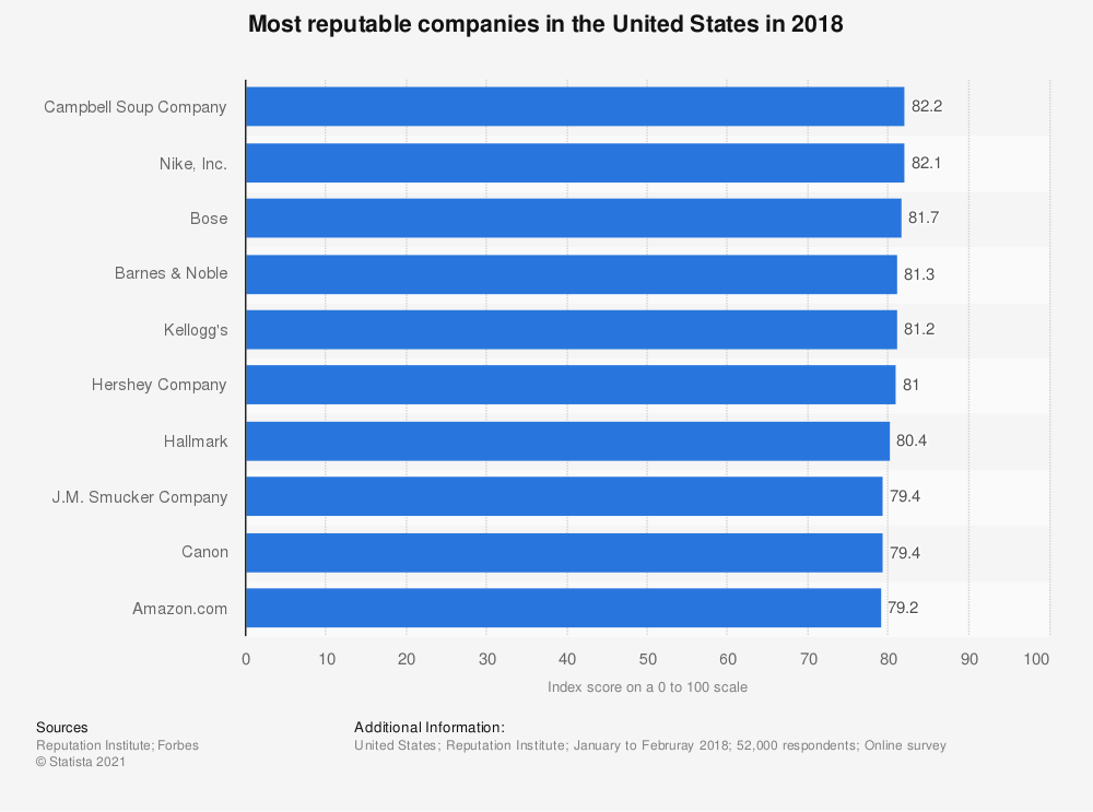 Statistic: Most reputable companies in the United States in 2018 | Statista