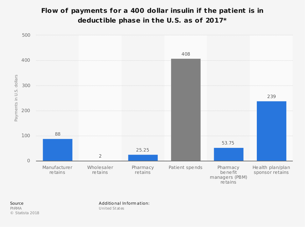 Statistic: Flow of payments for a 400 dollar insulin if the patient is in deductible phase in the U.S. as of 2017* | Statista