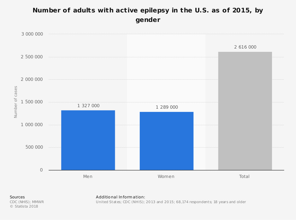 Statistic: Number of adults with active epilepsy in the U.S. as of 2015, by gender | Statista