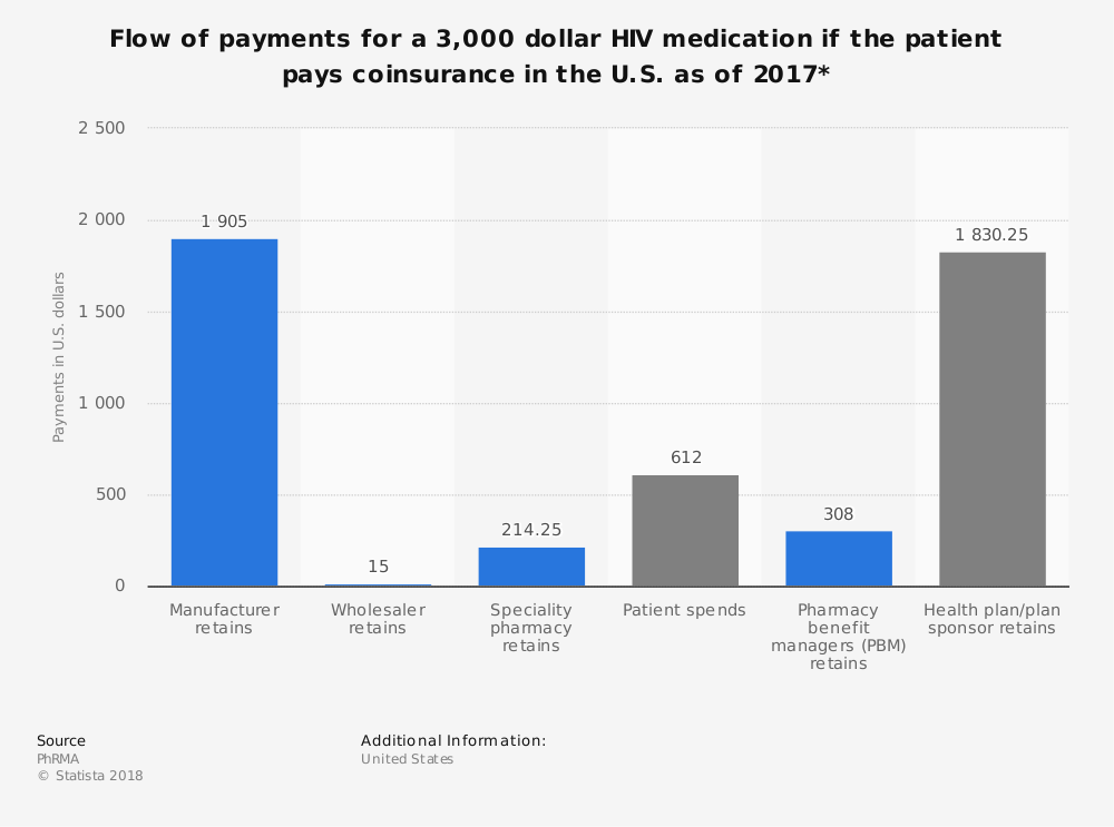 Statistic: Flow of payments for a 3,000 dollar HIV medication if the patient pays coinsurance in the U.S. as of 2017*   Statista